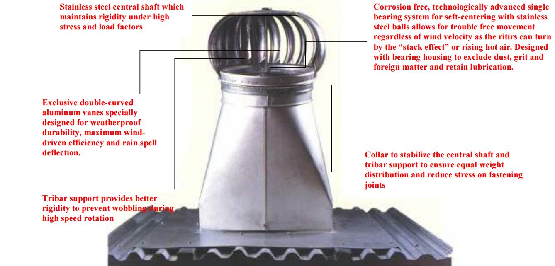 Taika Industries Sdn Bhd Turbine Ventilator